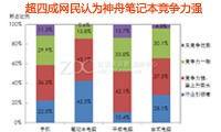 超四成网民认为神舟笔记本处于行业引领者地位