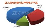 超六成IT网民表示使用过神舟产品