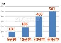 神舟战神K660E线上销售一小时出货量数据