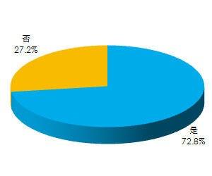 超过七成用户关注过或使用过超极本