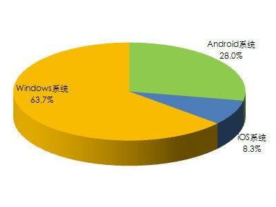 超过六成的调查者倾向于Windows操作系统