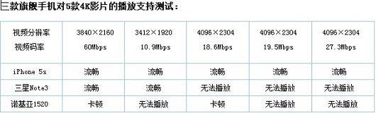 拼4K炫音质 三大平台旗舰影音效果大PK